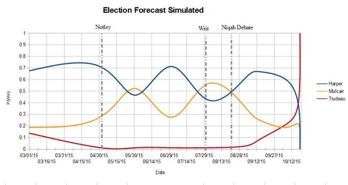 electionforecast