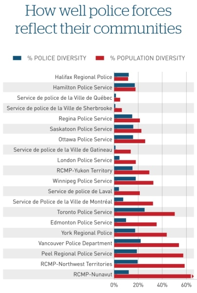 police-diversity-canada-chart.jpg