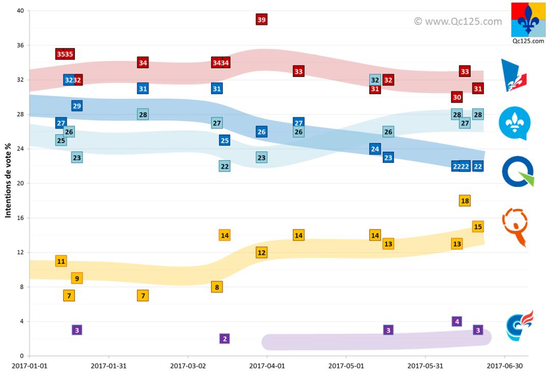 2017-06-24-gros_sondage.png
